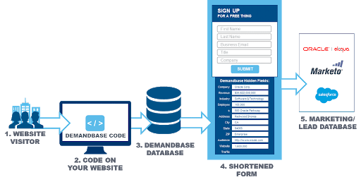 Accelerate Conversions and Drive Revenue – Support Center